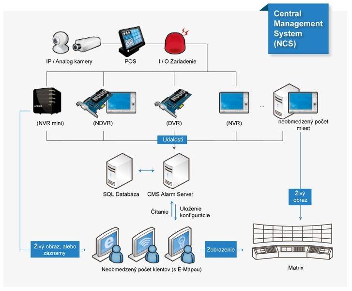 NCS-BASE-CMS softvér základná licencia + 48 kamier + 8modulov vst/výst.